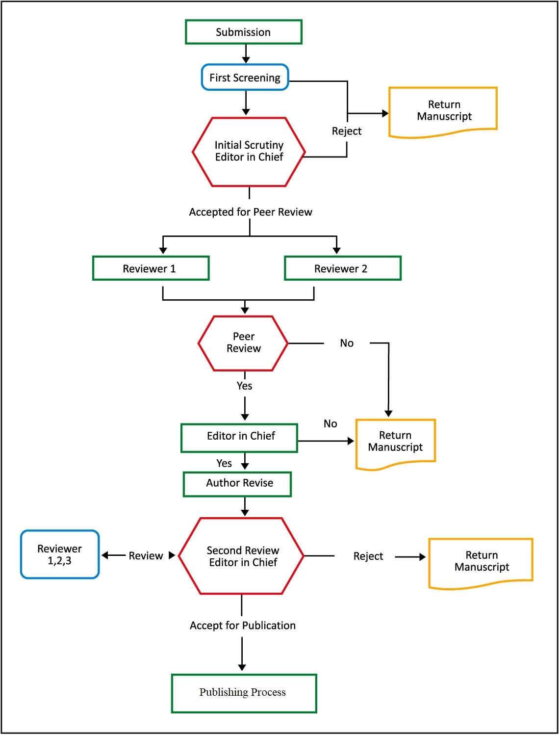 Review Process   International Journal on Research Methodologies in